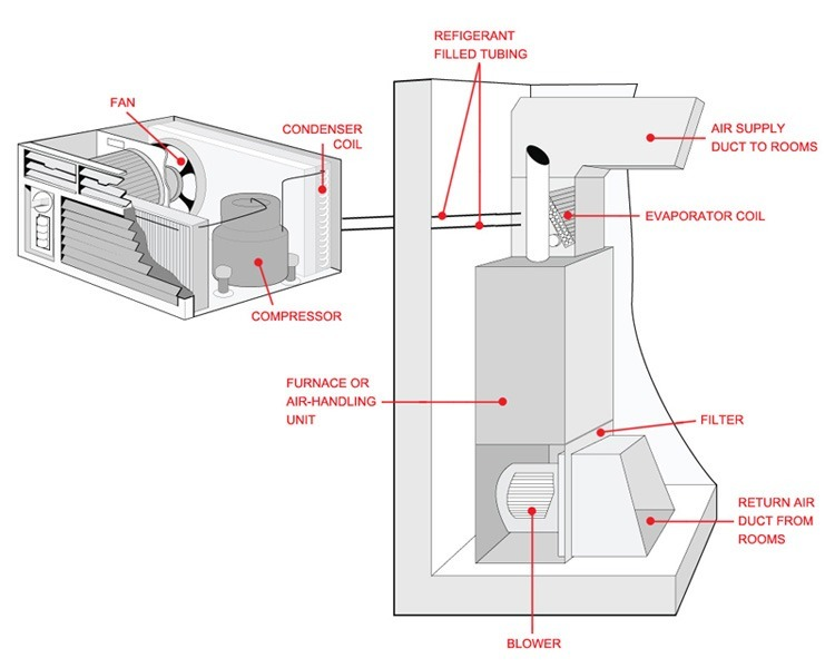 how an air conditioner works central air conditioning cincinnati rh ricksheatingandcooling com how central air conditioning works diagram How Central Air Conditioning Works Diagram